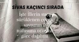 Sivas'ta suça sürüklenen çocuk oranı kaç